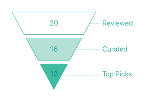 Expertise Best Digital Marketing Agencies
